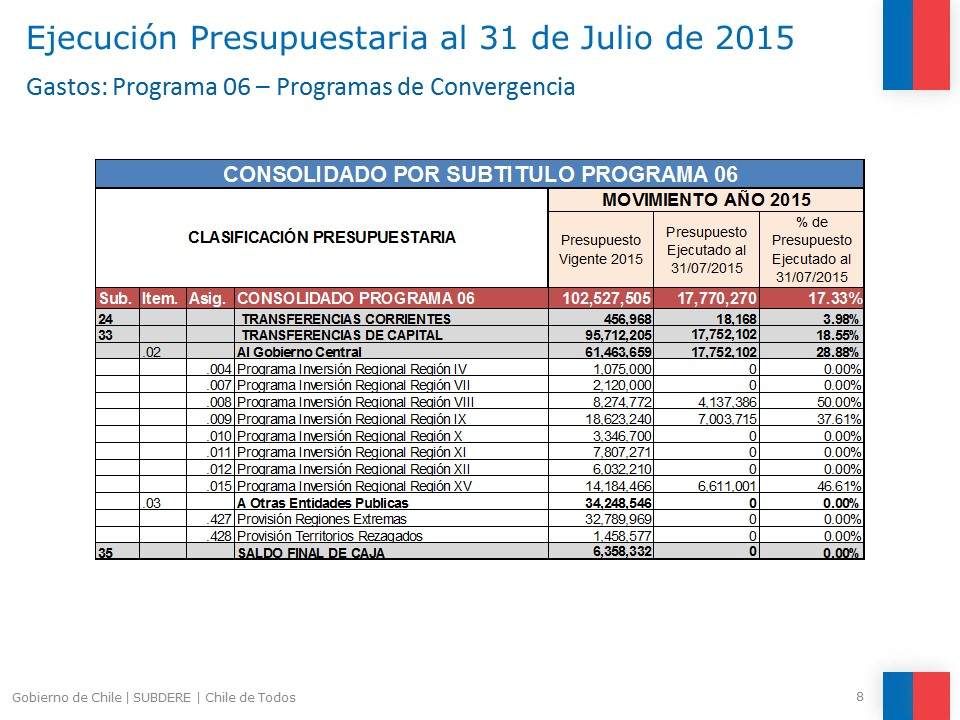 Ejecucion presupuestaria al 31 de julio SUBDERE Programa 6